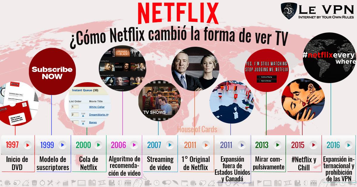 Cómo Netflix Ha Cambiado La Forma En Que Miramos Televisión | Le VPN