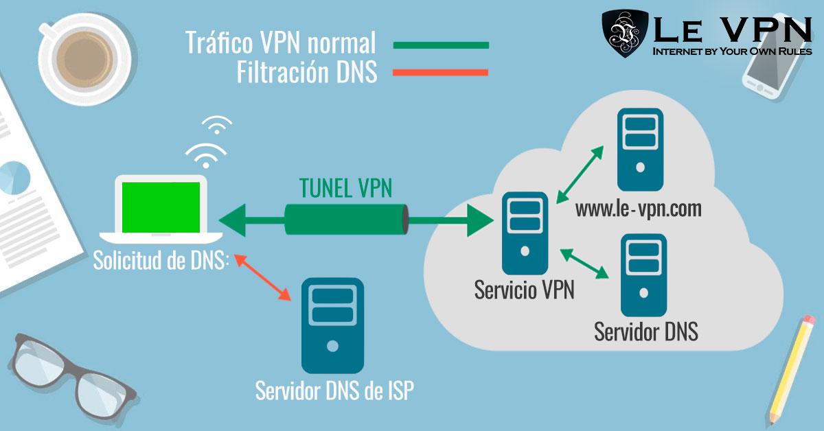 Cómo Maximizar Tu Seguridad Con Una VPN | DNS leak | Le VPN