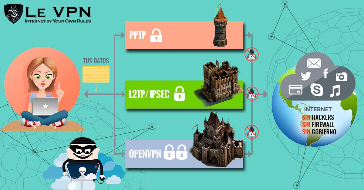 ¿Cuáles Son Las Ventajas De Seguridad De Usar Una VPN? La Historia De La VPN   Le VPN