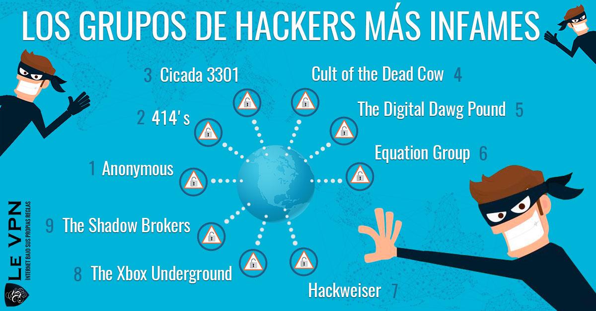 Los Grupos De Hackers Más Infames | Le VPN