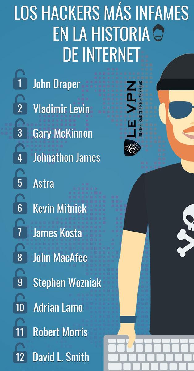 Los Hackers Más Infames De Todos Los Tiempos | Los Hackers Más Famosos En La Historia De Internet | Le VPN