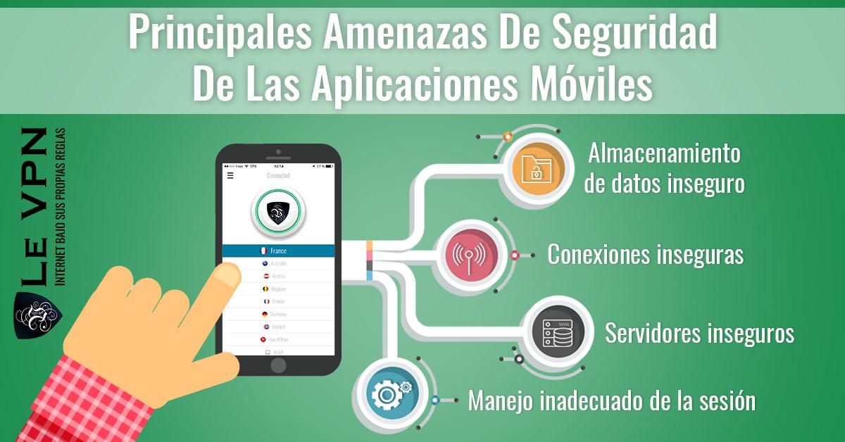 La Seguridad De Aplicaciones Móviles: Aplicaciones Móviles Que Están Poniendo Tu Privacidad Y Seguridad En Riesgo
