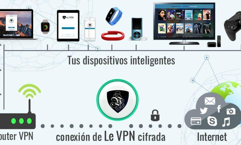 Routers con VPN: ¿qué ofrecen y por qué convienen? | Le VPN