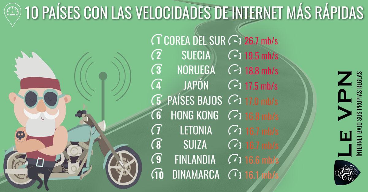 Los 10 Países Con Las Velocidades De Internet Más Rápidas