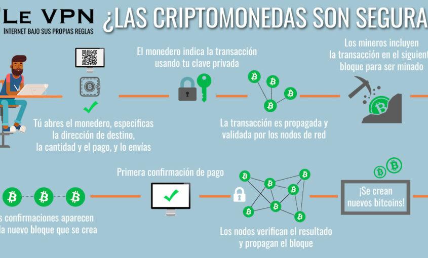 ¿Las Criptomonedas Son Seguras? ¿Se pueden hackear?