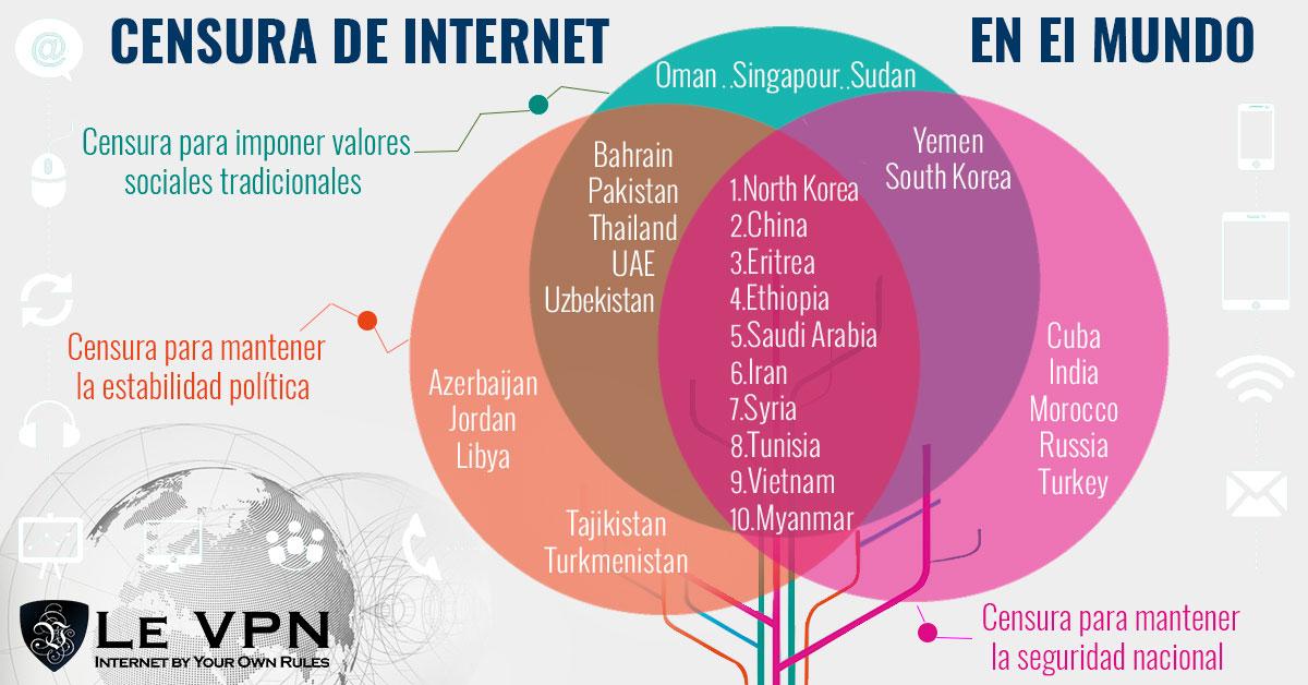 Censura en internet en el mundo | Le VPN
