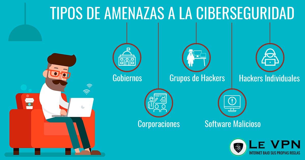 Todo lo que necesitas saber sobre ciberseguridad: cuáles son los riesgos de no tener ciberseguridad, cuáles son las amenazas y cómo mantenerse protegido.   Le VPN
