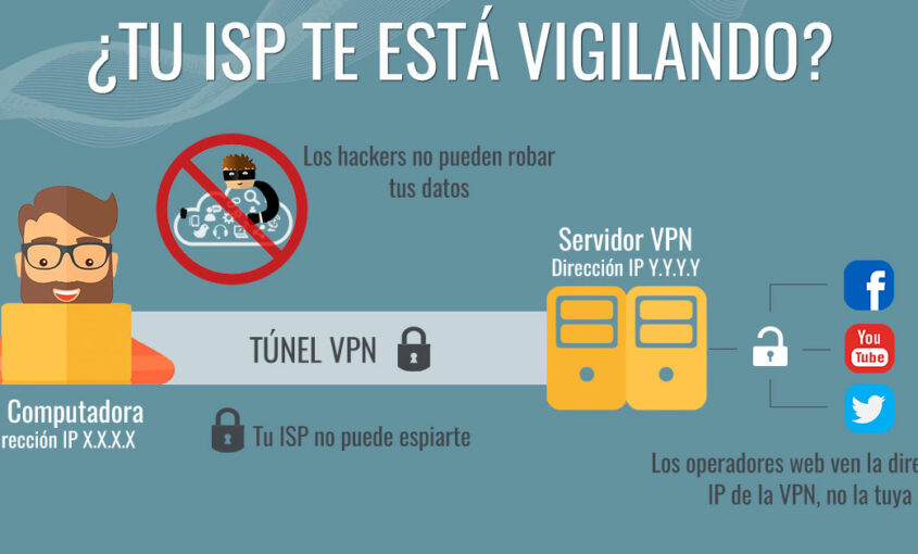 Evitar que se conozca mi ubicación IP es posible. | Le VPN