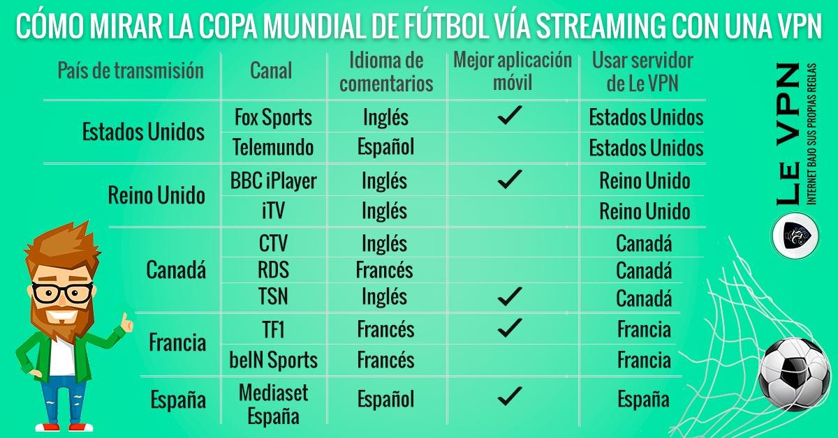 ¿Cómo Usar tu VPN para Mirar la Copa Mundial de Fútbol en Vivo?