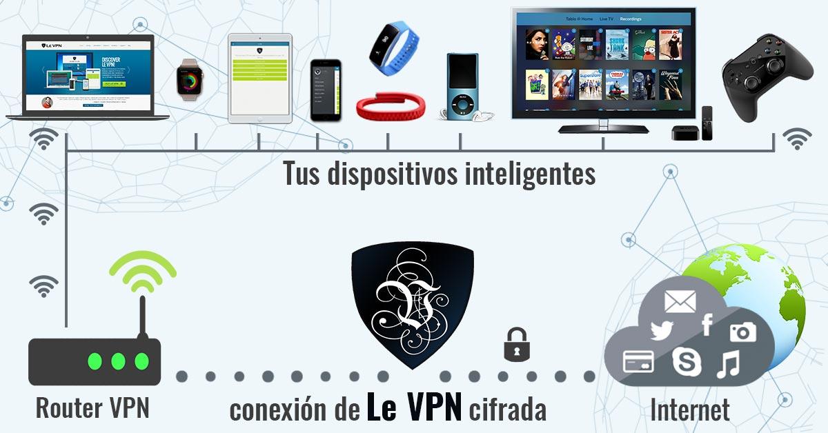 Por qué necesitas una VPN para múltiples dispositivos y cómo usarla en tu red doméstica. | Le VPN