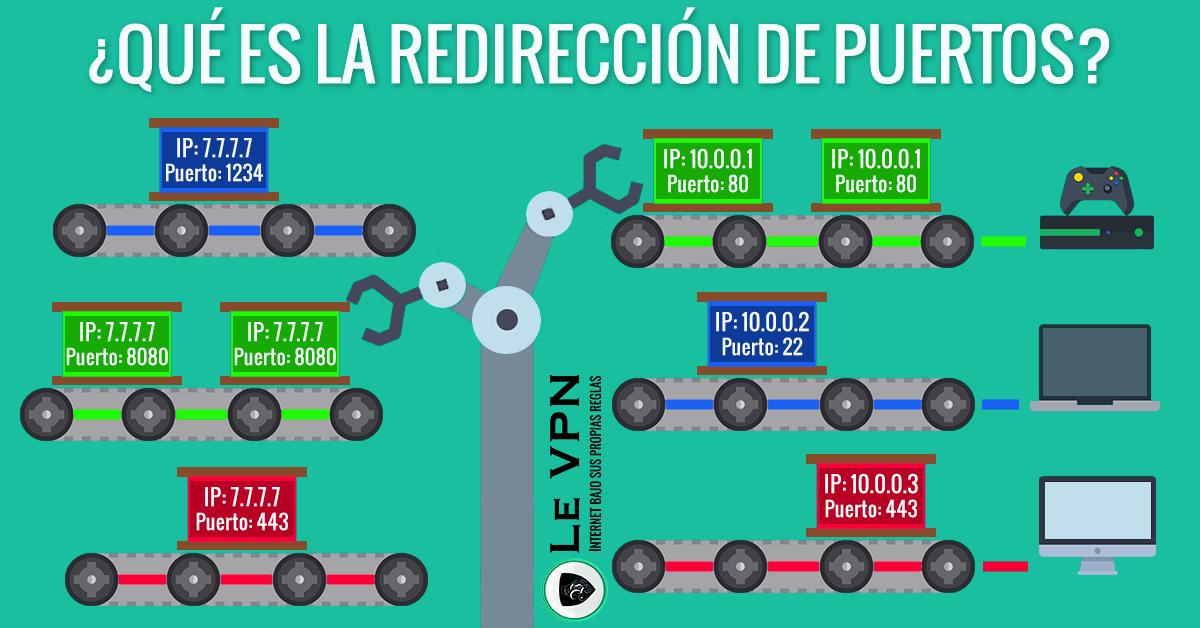 ¿Qué es la Redirección de Puertos?