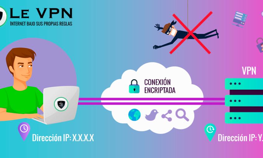 Los servidores DNS más rápidos: ¿Cómo funcionan? | Le VPN
