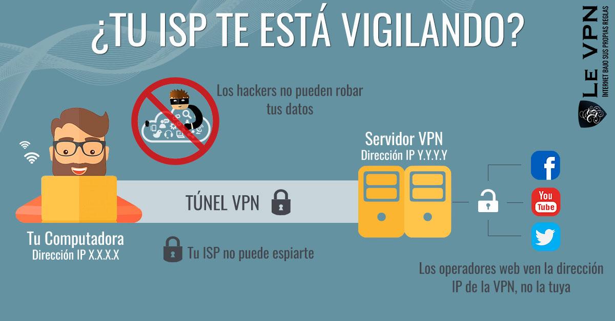 ¿Por Qué es Visible Mi Dirección IP y Cómo Evitar Rastreadores de Direcciones IP?