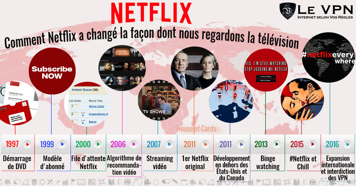 Netflix, 10 innovations qui ont changé le monde