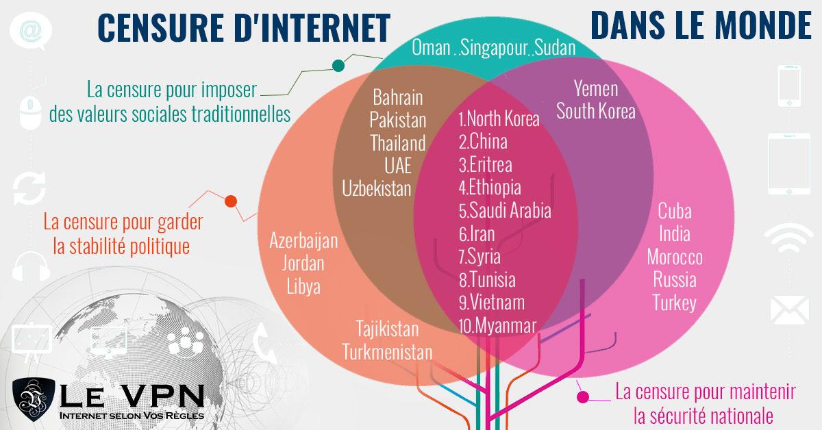 Le top 10 des pays qui censurent Internet et comment faire pour l'éviter