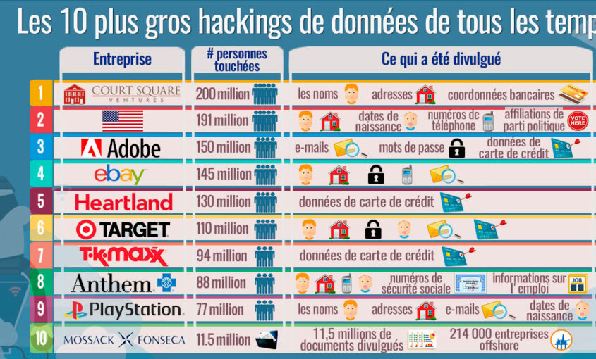 Les 10 plus grands hacking de données de tous les temps   Le VPN