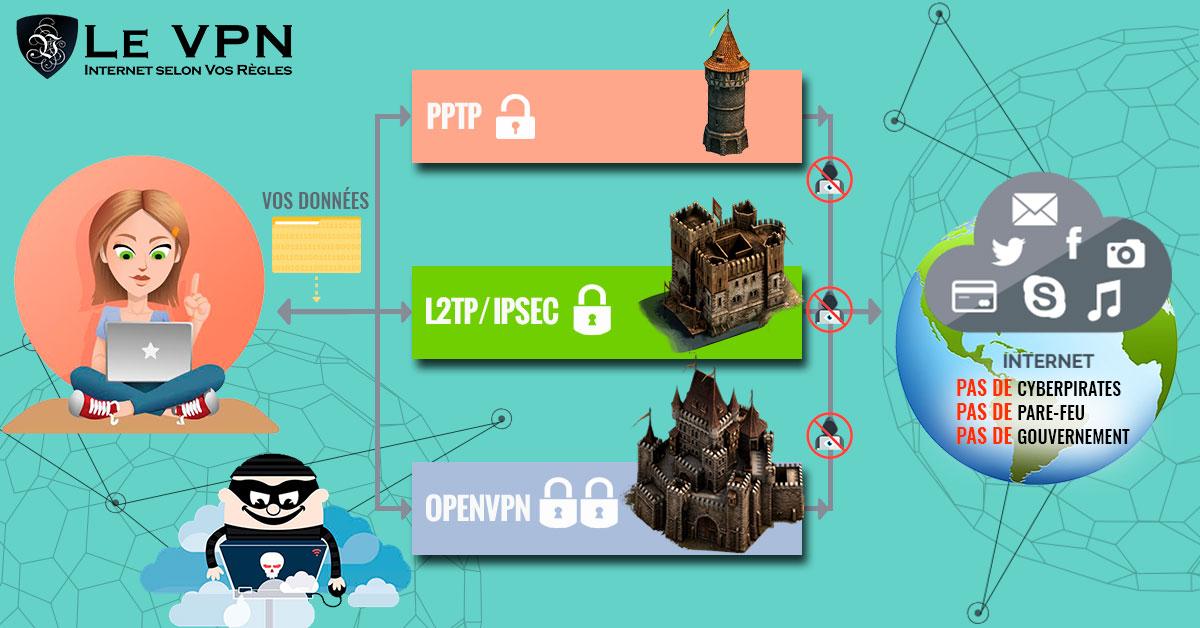 Quels sont les bénéfices sécurité liés à l'utilisation d'un VPN?