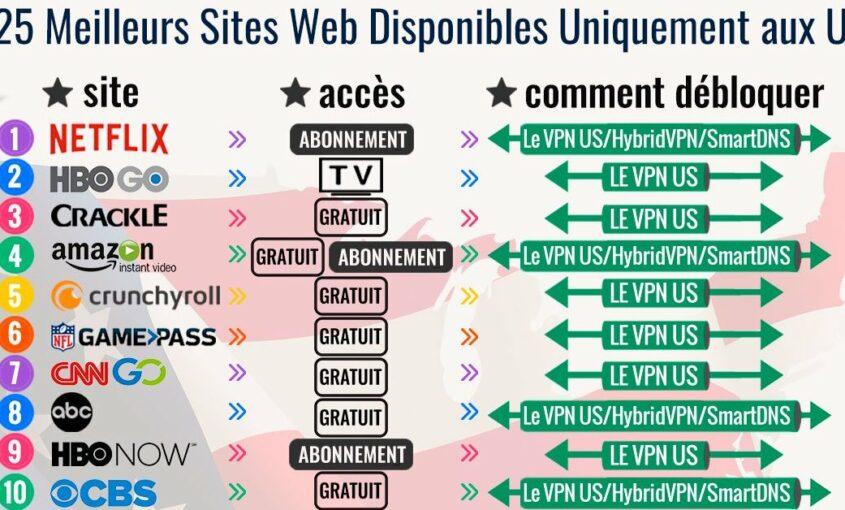 Le Top des 25 sites seulement disponibles aux Etats-Unis : Découvrez-les dès maintenant ! | Le VPN
