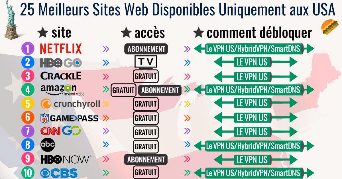Le top des 25 sites disponibles uniquement aux Etats-Unis