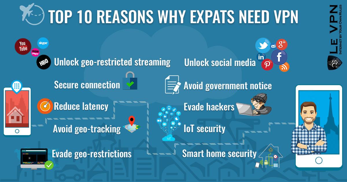 Le top des 10 raisons pour lesquelles les expatriés ont besoin de VPN