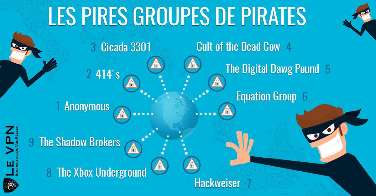 Les pires groupes de hackers internet   Les pires pirates internet   Top liste des pires hackers et des pires groupes de pirates   Le VPN