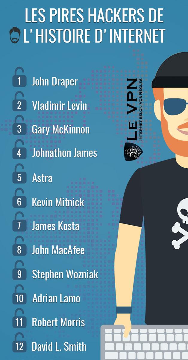 Les pires pirates internet   Top liste des pires hackers et des pires groupes de pirates   Le VPN
