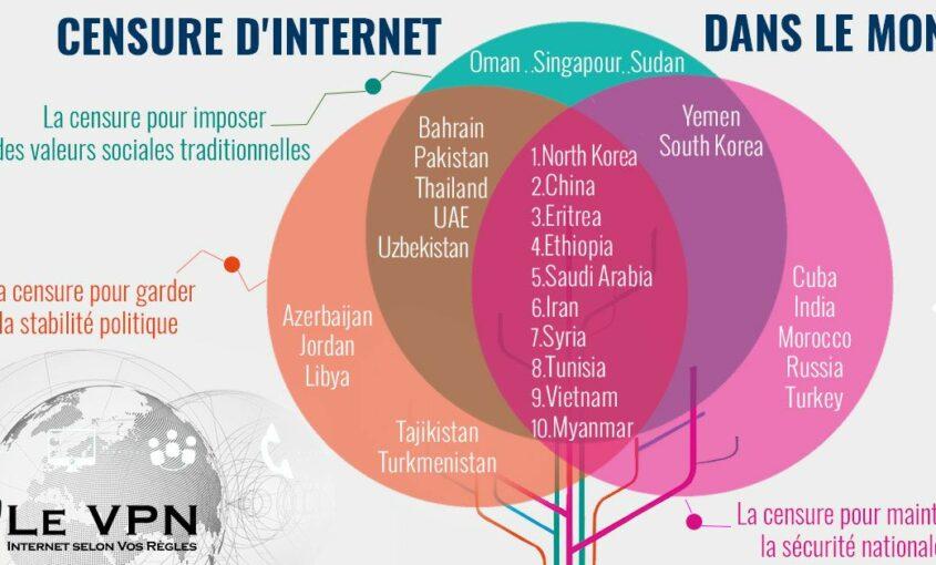 accès aux médias à l'international