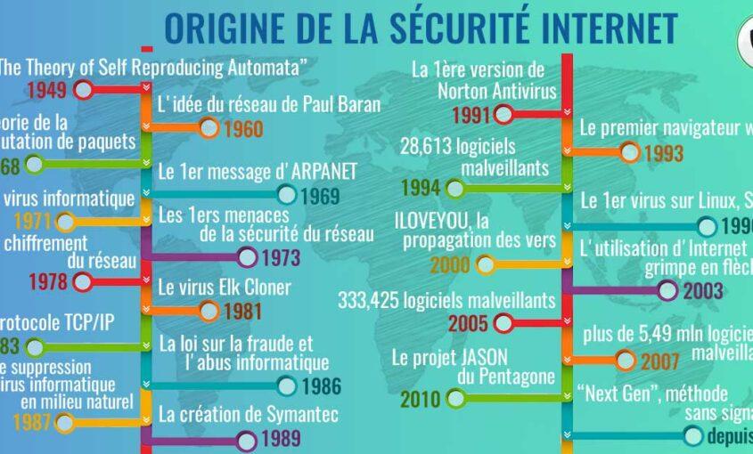 Quand Internet a-t-il commencé: histoire de la cybersécurité.   Le VPN