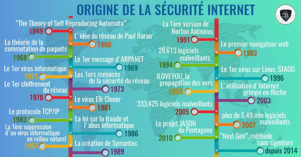 Quand Internet a-t-il commencé: histoire de la cybersécurité. | Le VPN