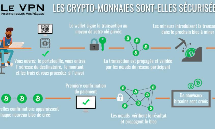 Les Crypto-Monnaies Sont-Elles Sécurisées?
