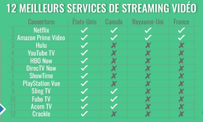 Les 12 meilleurs services de streaming vidéo en 2018.