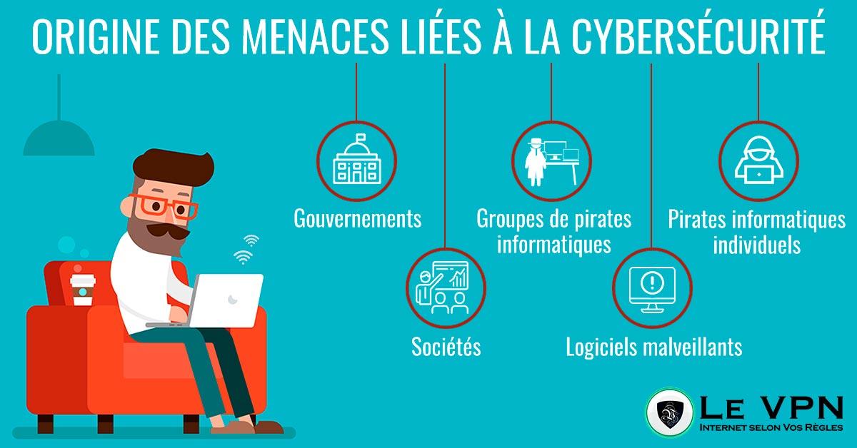 Origine des Menaces Liées à la Cibersécurité. | Le VPN