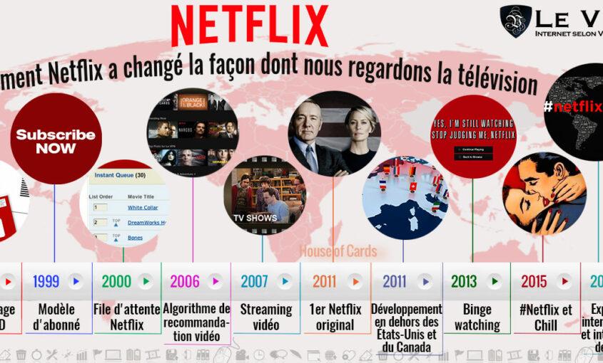 Netflix, les licences, les différentes bibliothèques et Le VPN
