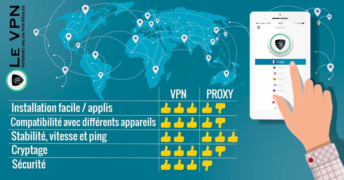 VPN contre Proxy : Lequel Choisir ?