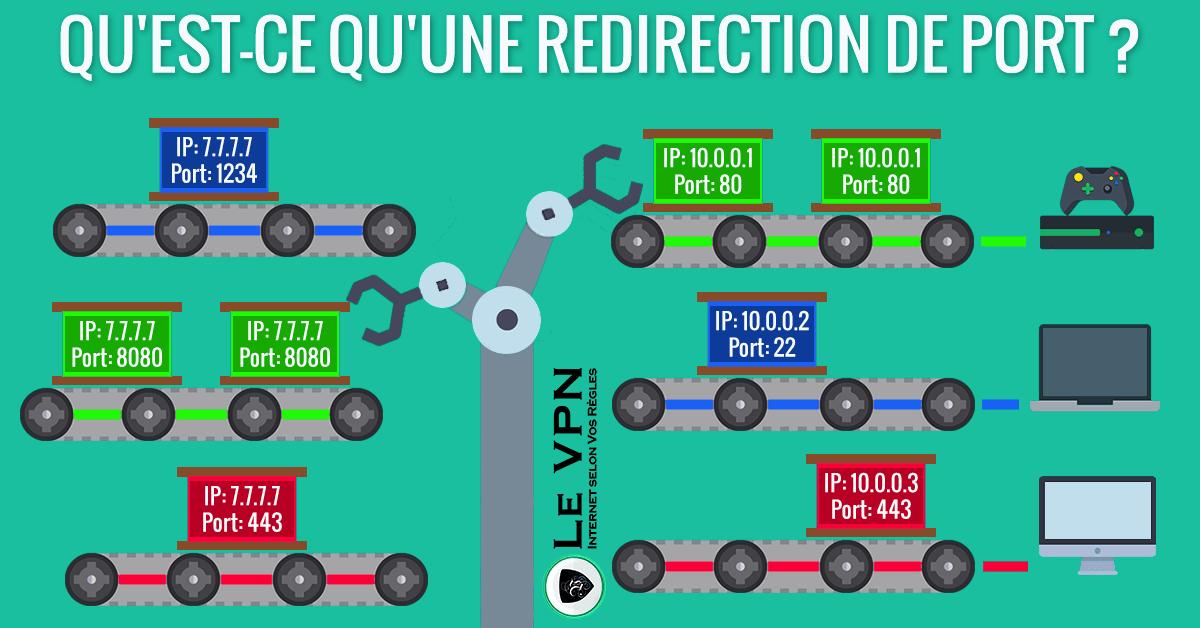 Qu'est-ce qu'une redirection de port ?