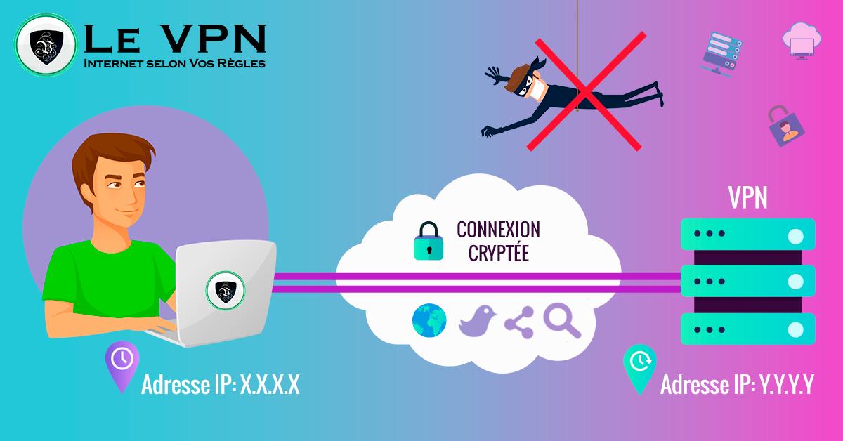 Serveurs DNS les plus rapides : comment fonctionnent-ils ?