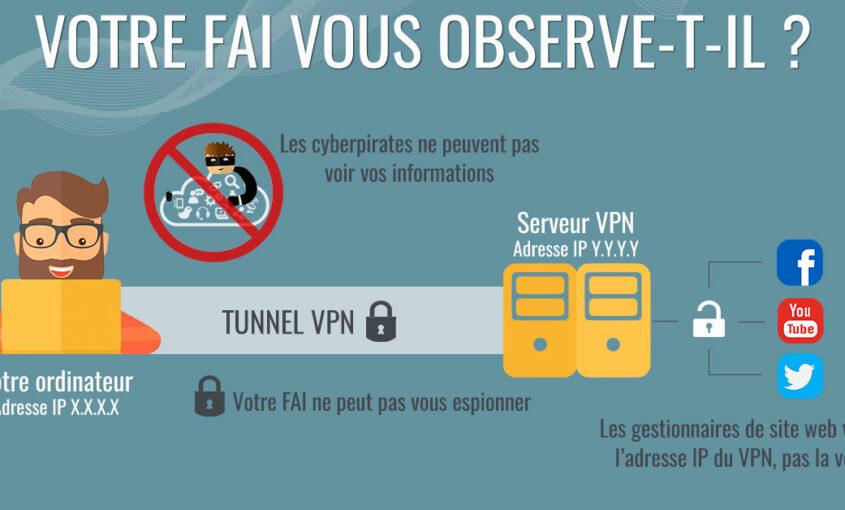Comment éviter le suivi d'une adresse IP ? | Le VPN