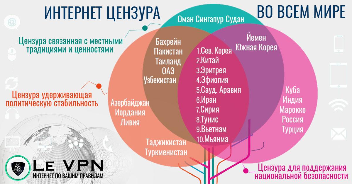 10 стран с самой мощной цензурой в интернет