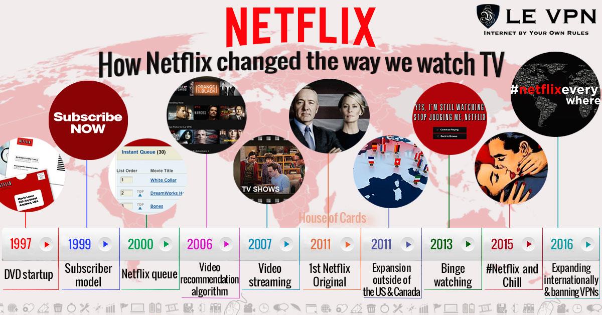 10 нововведений Netflix, с помощью которых изменились возможности просмотра телевидения.