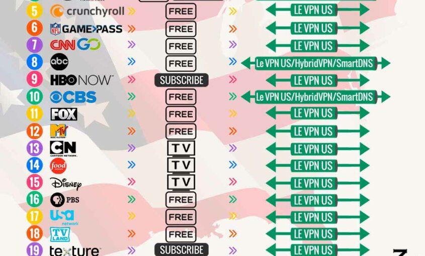 25 лучших американских сайтов | Лучшие американские сайты | Le VPN