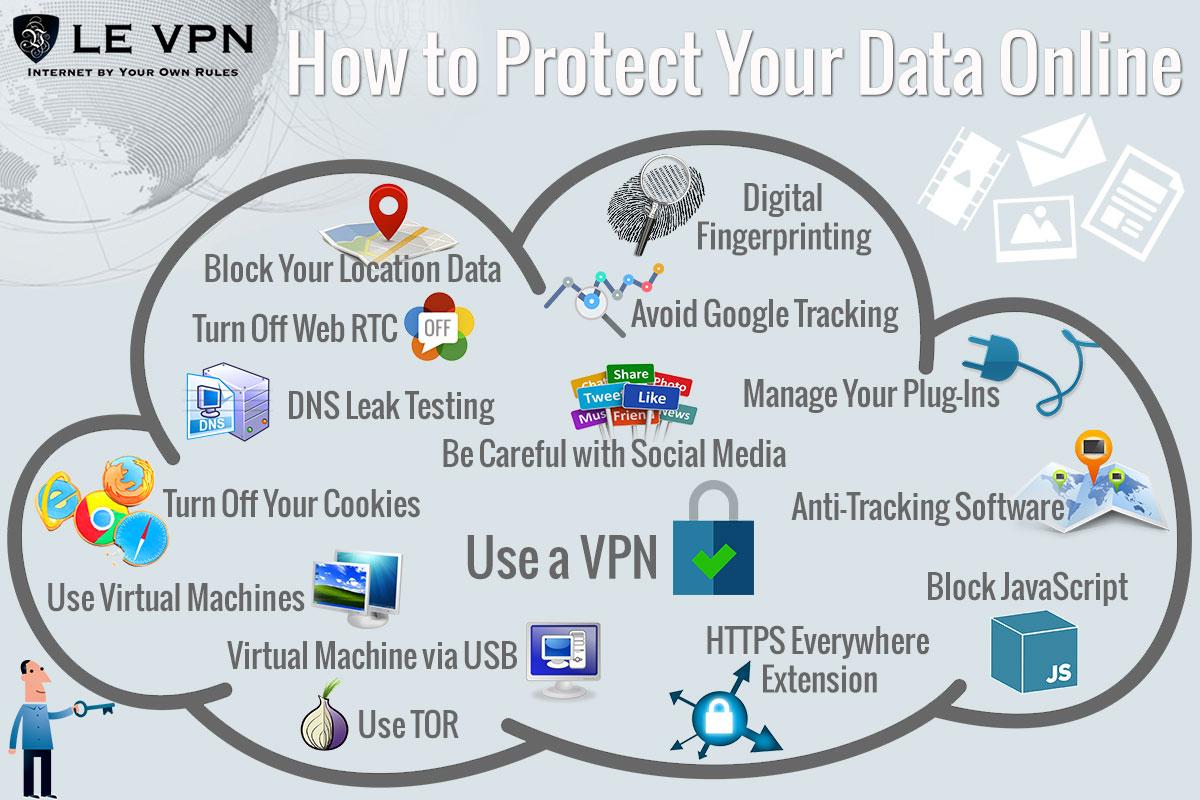Как заблокировать гео-отслеживание на Вашем телефоне, планшете или ноутбуке?