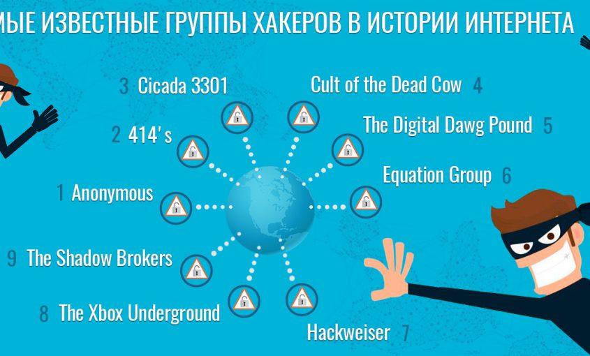 Самые известные хакерские группировки | Самые известные хакерские группы | Le VPN