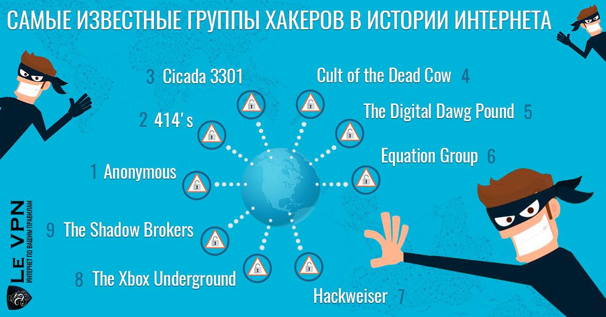 Самые известные хакеры в истории Интернета