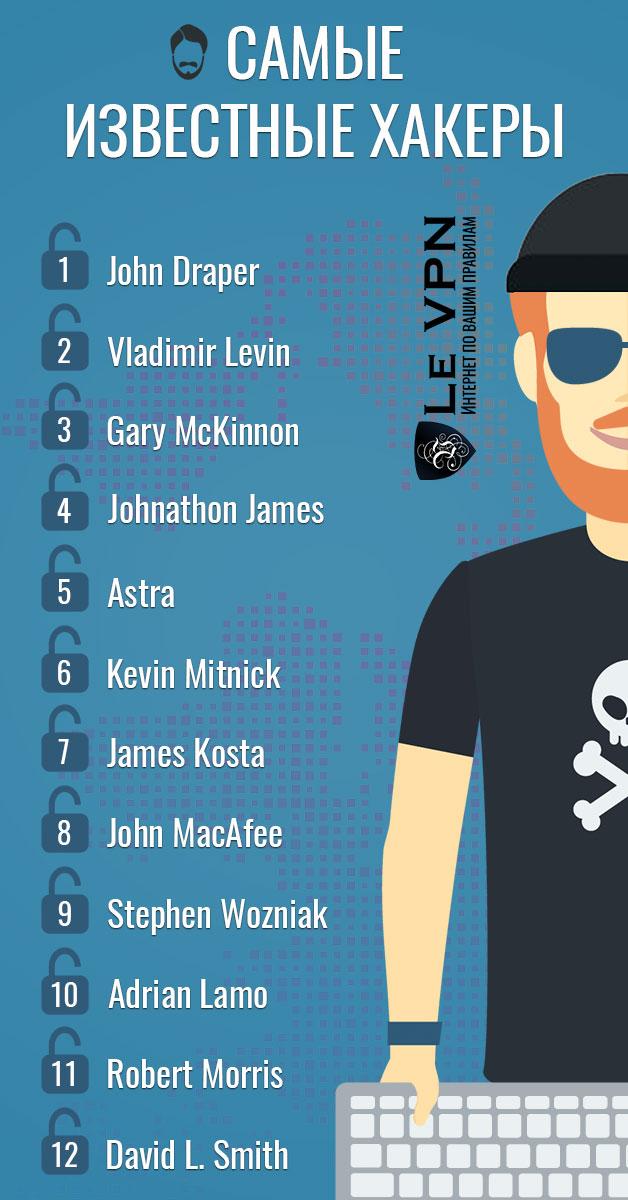 Самые вредоносные и самые известные хакеры всех времен | Le VPN