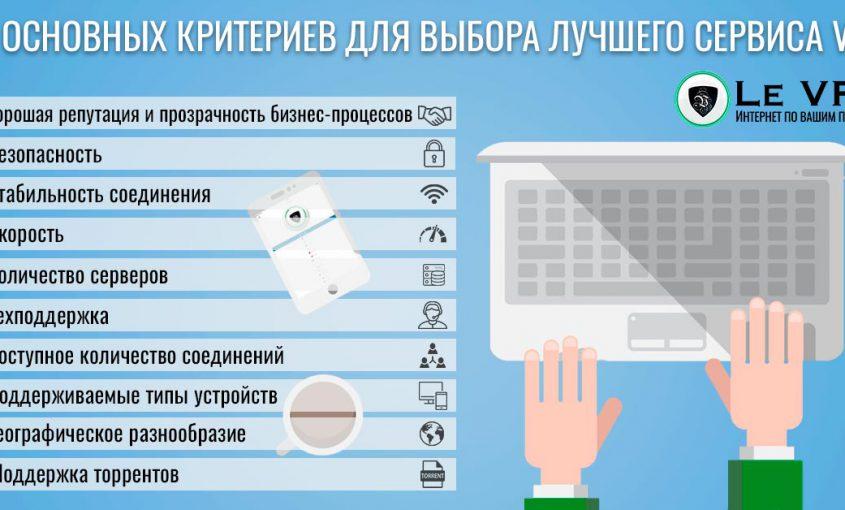 Как выбрать лучший VPN сервис? 10 основных критериев для выбора лучшего VPN сервиса | лучший ВПН сервис | Le VPN
