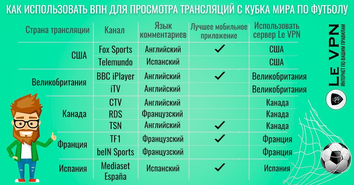 Как смотреть Чемпионат мира по футболу через интернет