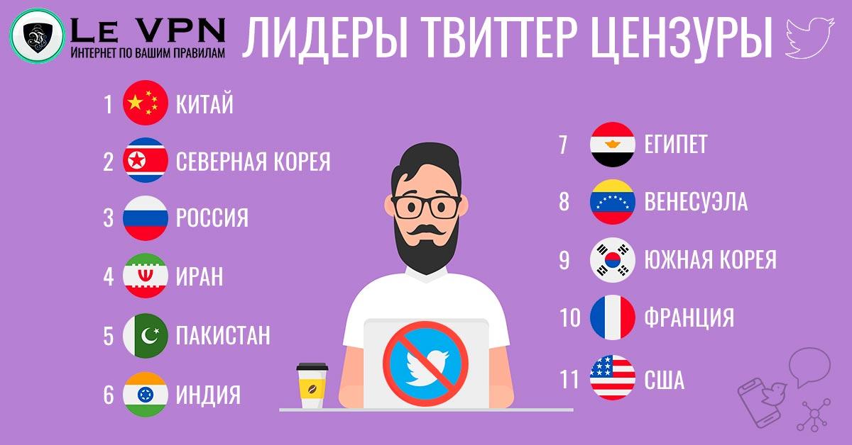 Цензура Твиттера: в каких странах она практикуется и почему?