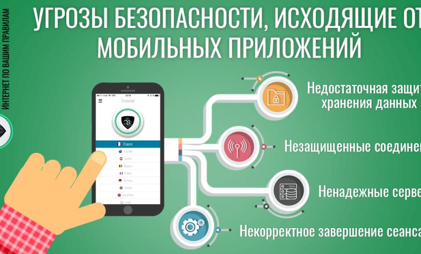 Мобильные приложения, создающие угрозу безопасности и риск потери конфиденциальности   обеспечение безопасности мобильных приложений  обеспечение конфиденциальности мобильных приложений   Le VPN