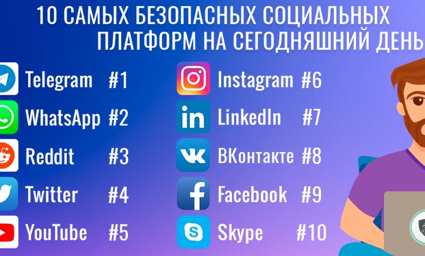 Социальные сети: 10 самых безопасных социальных сетей на сегодняшний день   Безопасность социальных сетей   Безопасные социальные сети   Le VPN
