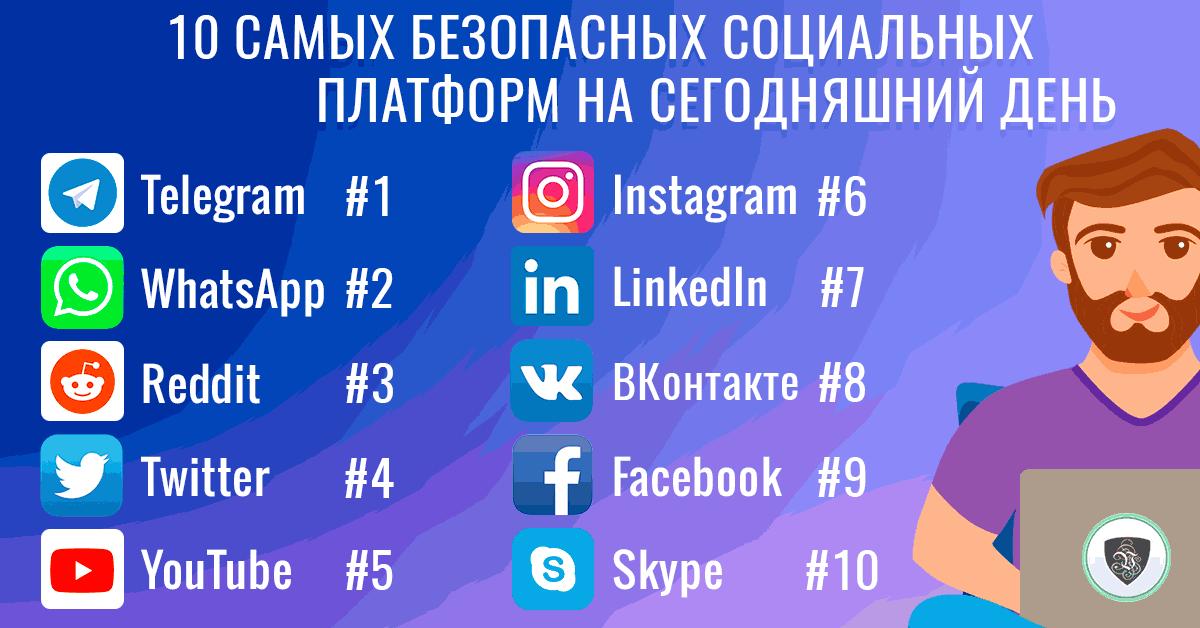 Социальные сети: 10 самых безопасных социальных платформ на сегодняшний день